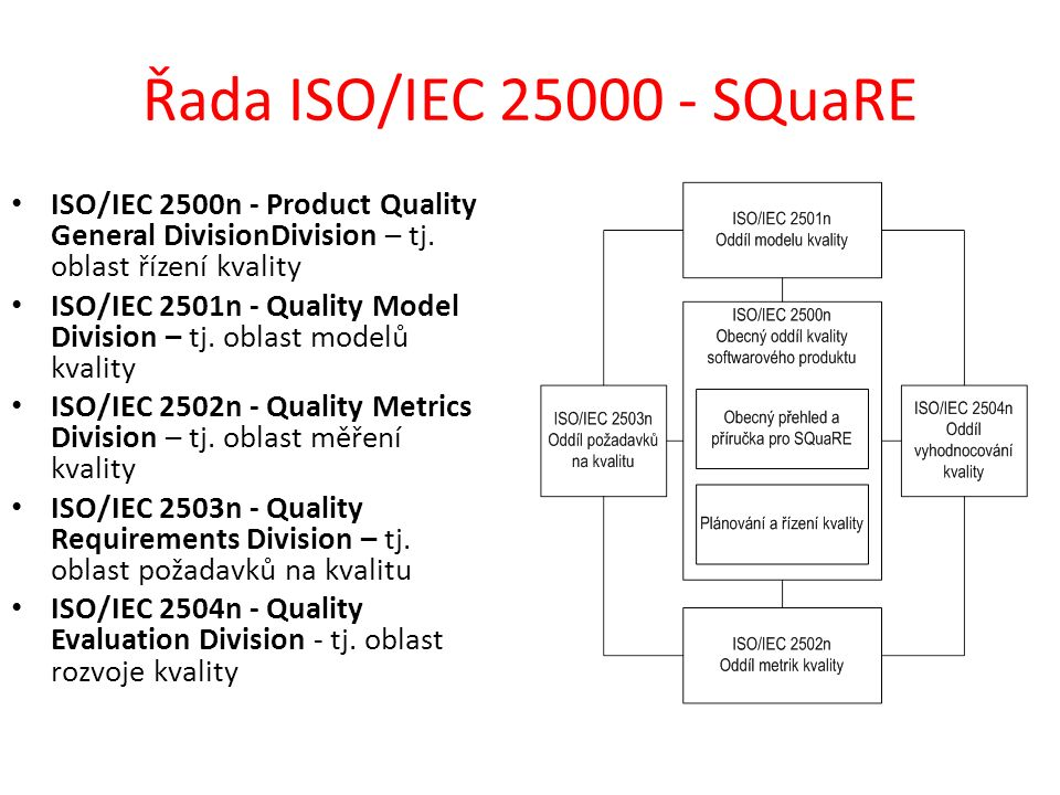 Řada ISO/IEC 25000 - SQuaRE ISO/IEC 2500n - Product Quality General DivisionDivision – tj. oblast řízení kvality ISO/IEC 2501n - Quality Model Divisio