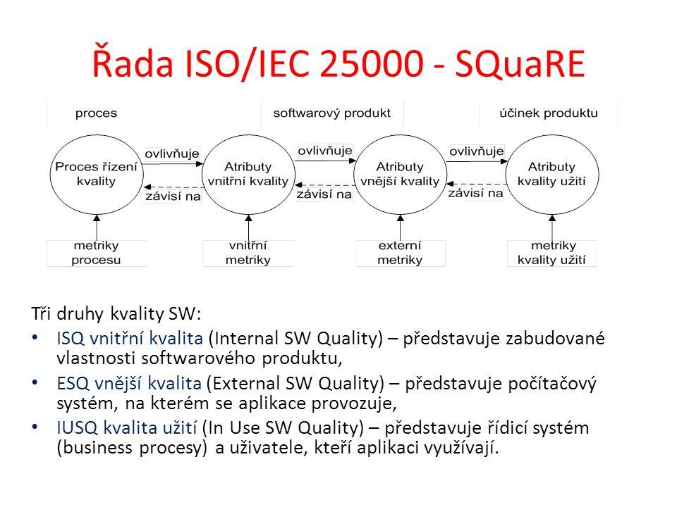 Řada ISO/IEC 25000 - SQuaRE Tři druhy kvality SW: ISQ vnitřní kvalita (Internal SW Quality) – představuje zabudované vlastnosti softwarového produktu, ESQ vnější kvalita (External SW Quality) – představuje počítačový systém, na kterém se aplikace provozuje, IUSQ kvalita užití (In Use SW Quality) – představuje řídicí systém (business procesy) a uživatele, kteří aplikaci využívají.