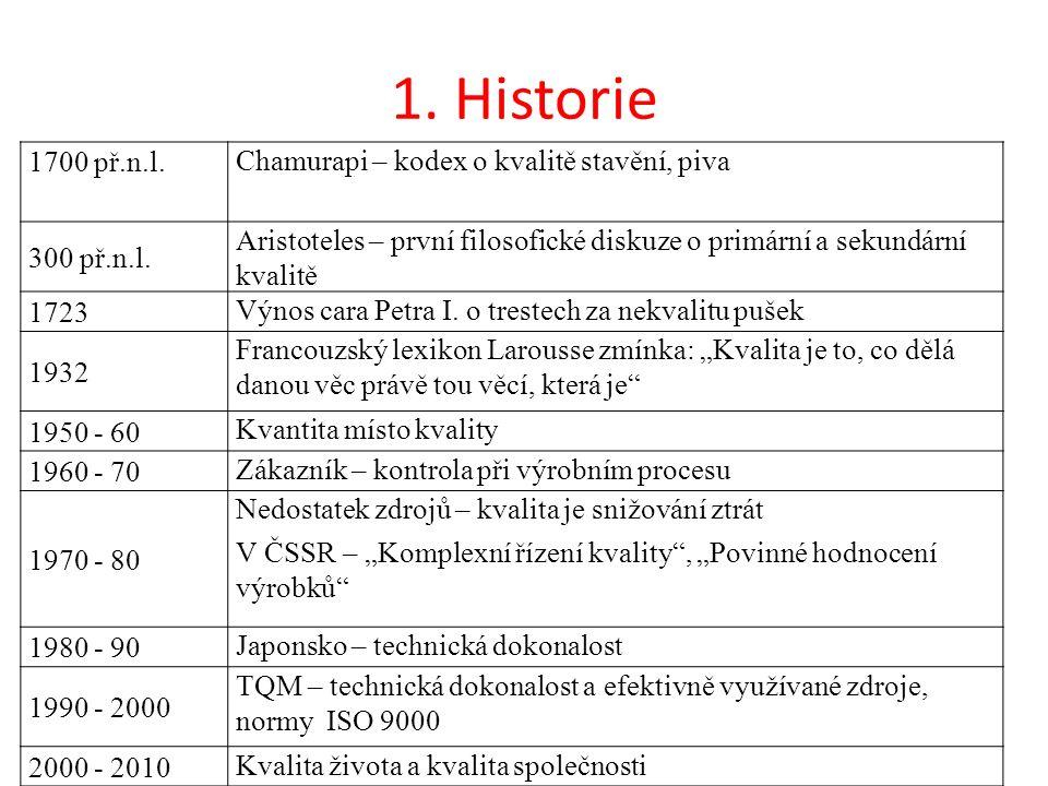 1. Historie 1700 př.n.l. Chamurapi – kodex o kvalitě stavění, piva 300 př.n.l.