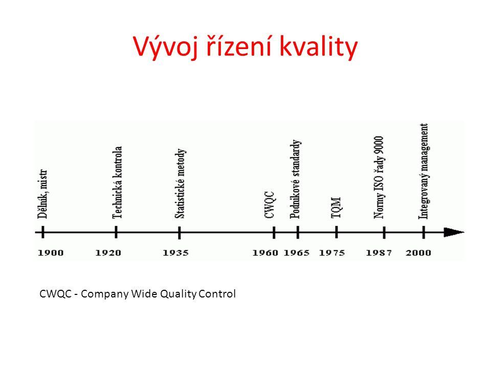 Vývoj řízení kvality CWQC - Company Wide Quality Control