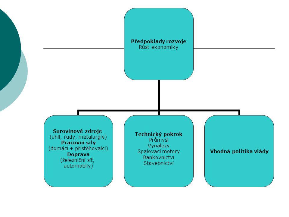Předpoklady rozvoje Růst ekonomiky Surovinové zdroje (uhlí, rudy, metalurgie) Pracovní síly (domácí + přistěhovalci) Doprava (železniční síť, automobily) Technický pokrok Průmysl Vynálezy Spalovací motory Bankovnictví Stavebnictví Vhodná politika vlády