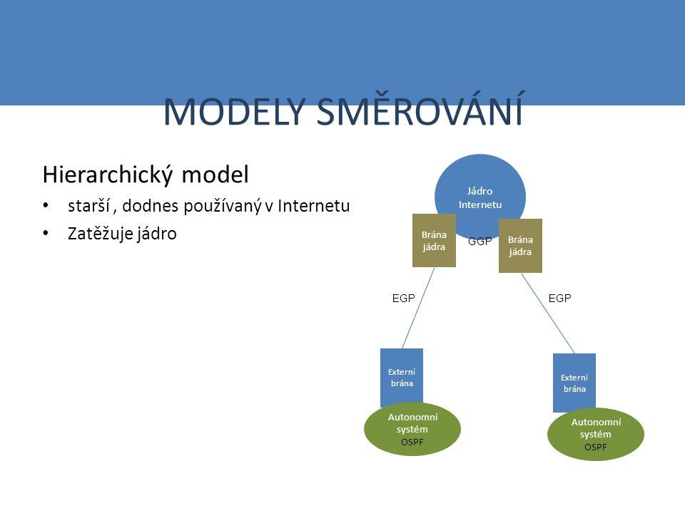 MODELY SMĚROVÁNÍ Hierarchický model starší, dodnes používaný v Internetu Zatěžuje jádro Jádro Internetu Brána jádra Externí brána Autonomní systém OSPF Autonomní systém OSPF GGP EGP