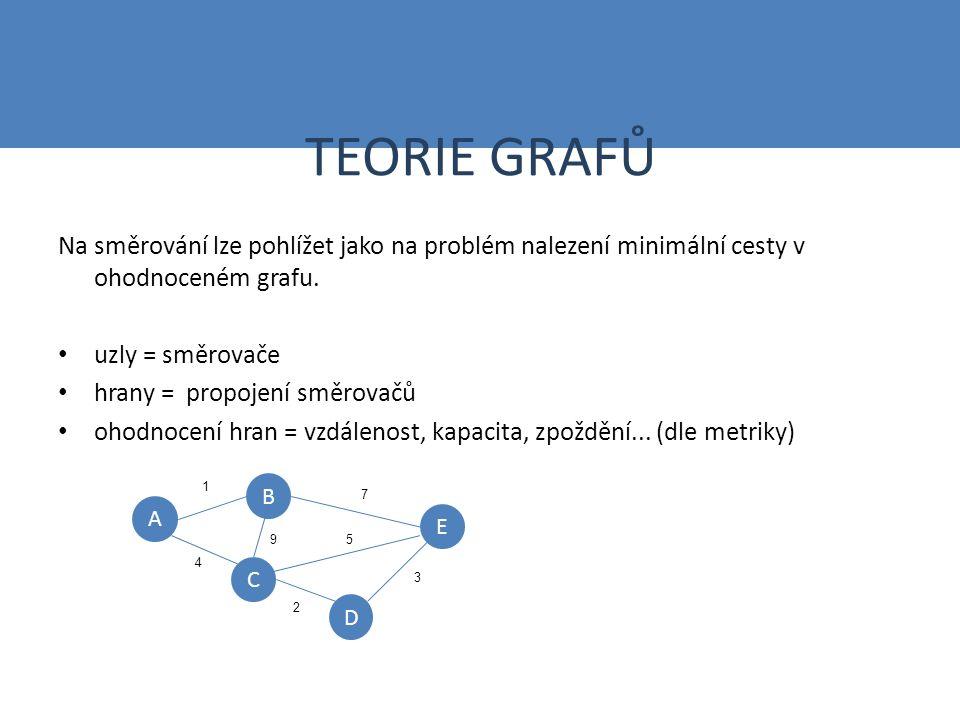 TEORIE GRAFŮ Na směrování lze pohlížet jako na problém nalezení minimální cesty v ohodnoceném grafu.