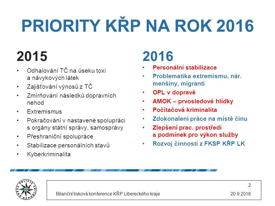 PRIORITY KŘP NA ROK 2016 2015 Odhalování TČ na úseku toxi a návykových látek Zajišťování výnosů z TČ Zmírňování následků dopravních nehod Extremismus