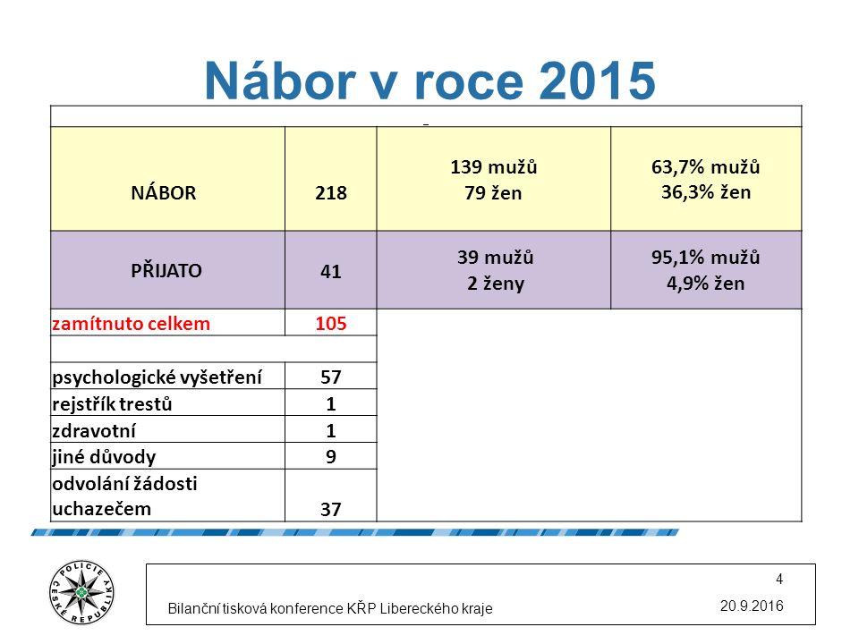 Nábor v roce 2015 20.9.2016 Bilanční tisková konference KŘP Libereckého kraje 4 NÁBOR 218 139 mužů 79 žen 63,7% mužů 36,3% žen PŘIJATO41 39 mužů 2 žen