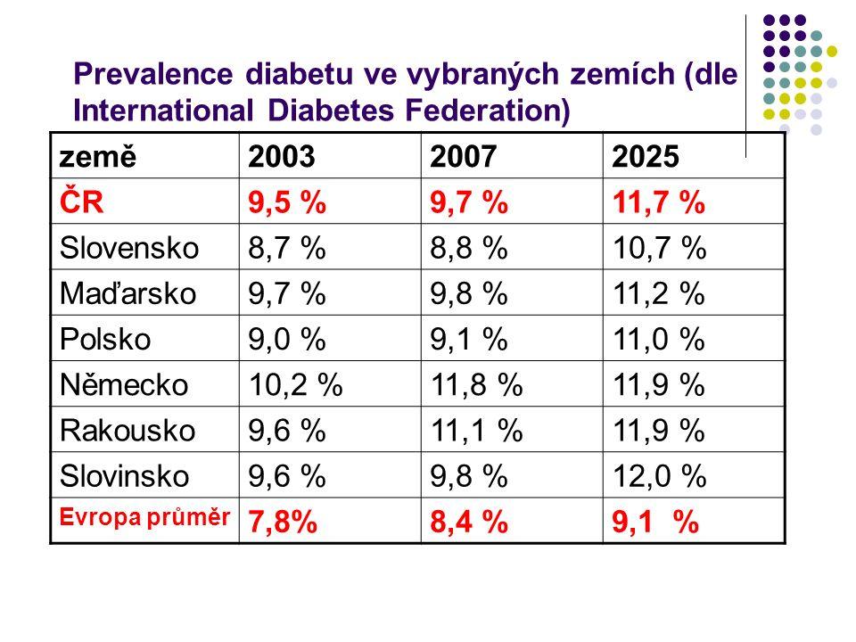 Prevalence diabetu ve vybraných zemích (dle International Diabetes Federation) země200320072025 ČR9,5 %9,7 %11,7 % Slovensko8,7 %8,8 %10,7 % Maďarsko9