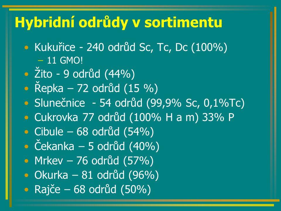 Tvorba komponovaného hybrida Linie A Linie B FFGG X Linie A i B: plně gynaecijní, jednopohlavnost Hybrid: plně gynaecijní kvetení jednopohlavnost Aplikace giberelinu nebo AgNO 3 ffGG + 10% samčích rostlin F1: