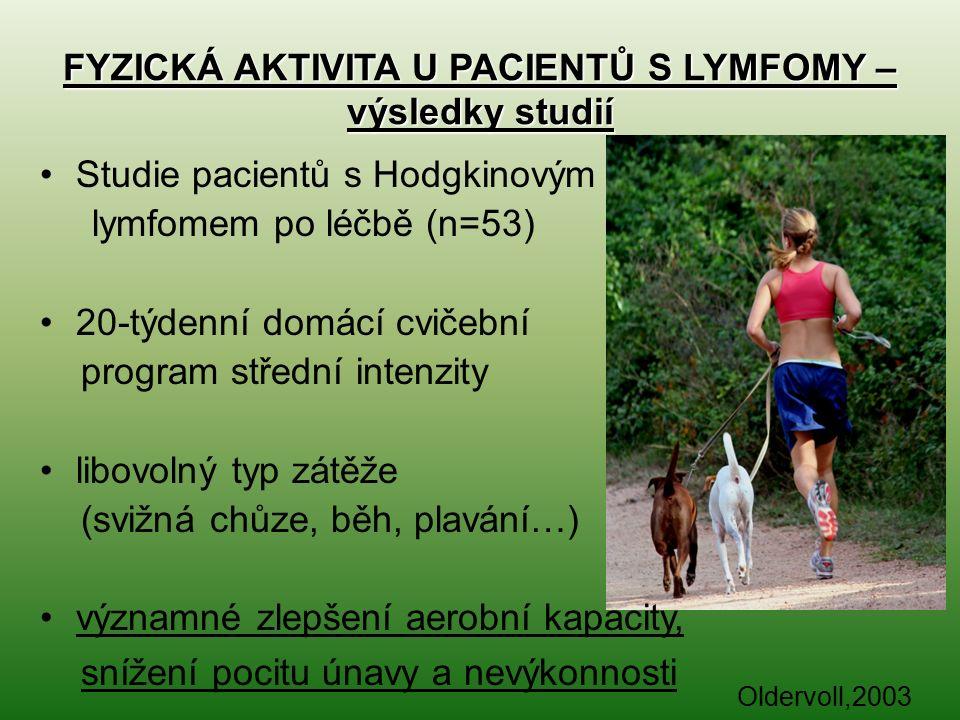 FYZICKÁ AKTIVITA U PACIENTŮ S LYMFOMY – výsledky studií Studie pacientů s Hodgkinovým lymfomem po léčbě (n=53) 20-týdenní domácí cvičební program střední intenzity libovolný typ zátěže (svižná chůze, běh, plavání…) významné zlepšení aerobní kapacity, snížení pocitu únavy a nevýkonnosti Oldervoll,2003