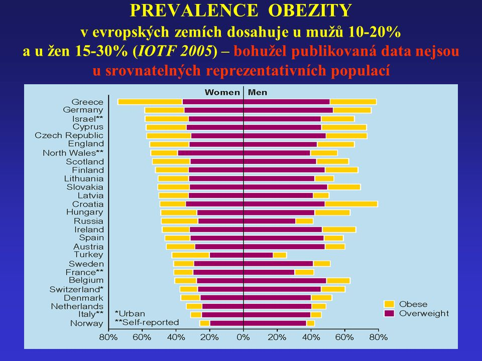 PREVALENCE OBEZITY v evropských zemích dosahuje u mužů 10-20% a u žen 15-30% (IOTF 2005) – bohužel publikovaná data nejsou u srovnatelných reprezentat
