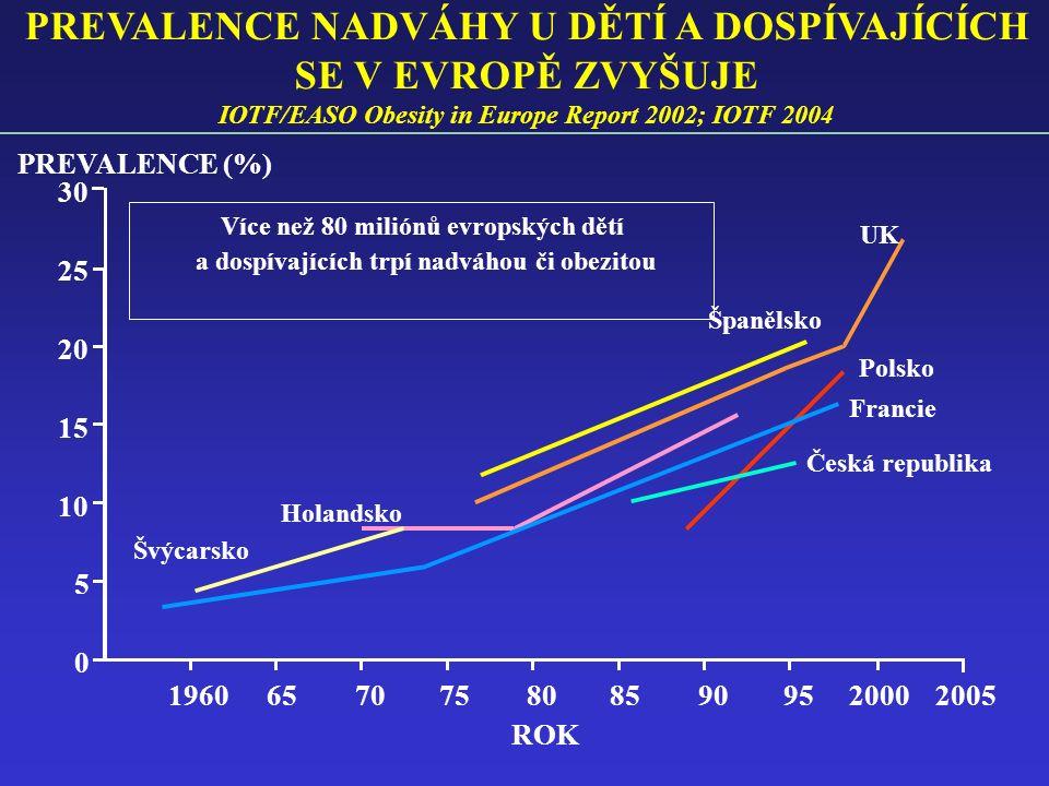 PREVALENCE NADVÁHY U DĚTÍ A DOSPÍVAJÍCÍCH SE V EVROPĚ ZVYŠUJE IOTF/EASO Obesity in Europe Report 2002; IOTF 2004 30 25 20 15 10 5 0 PREVALENCE (%) 196