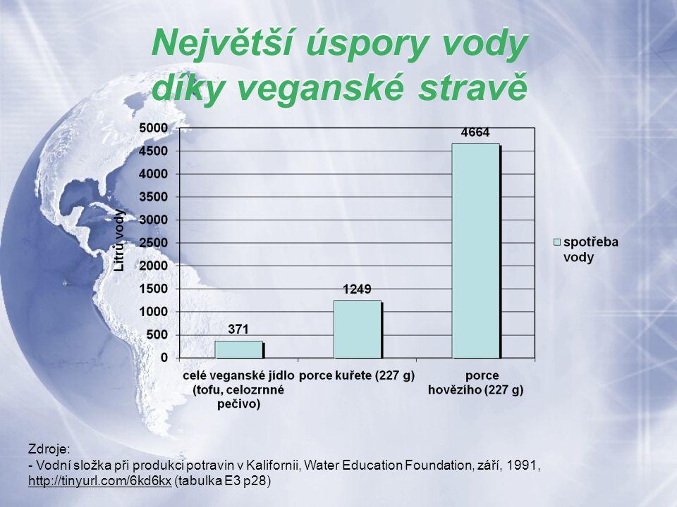 Zdroje: - Vodní složka při produkci potravin v Kalifornii, Water Education Foundation, září, 1991, http://tinyurl.com/6kd6kx (tabulka E3 p28) http://tinyurl.com/6kd6kx Největší úspory vody díky veganské stravě