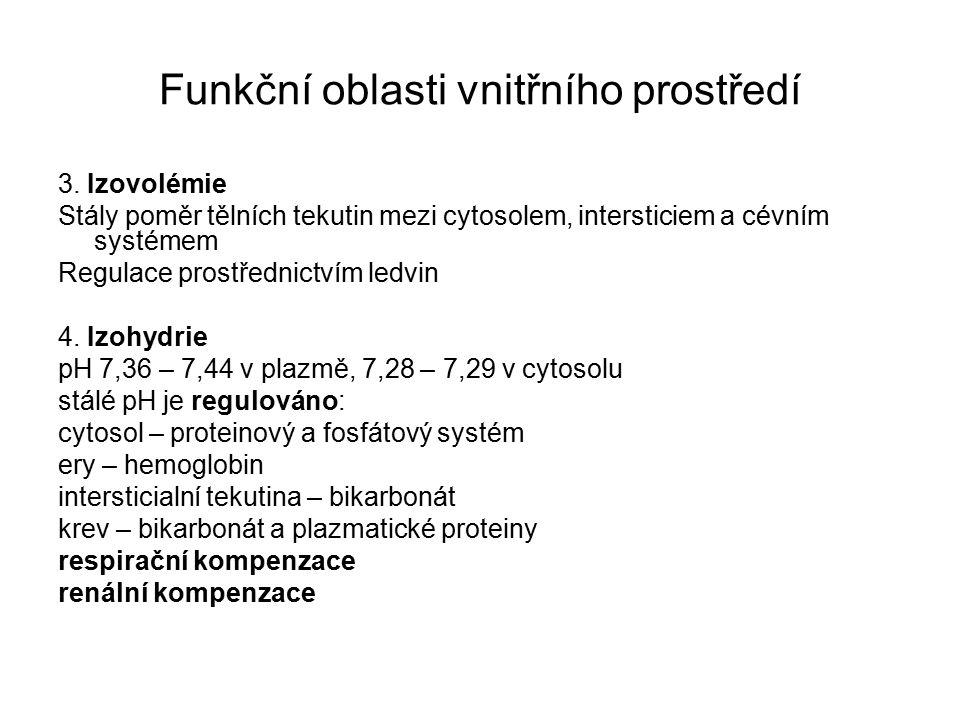 Funkční oblasti vnitřního prostředí 3.