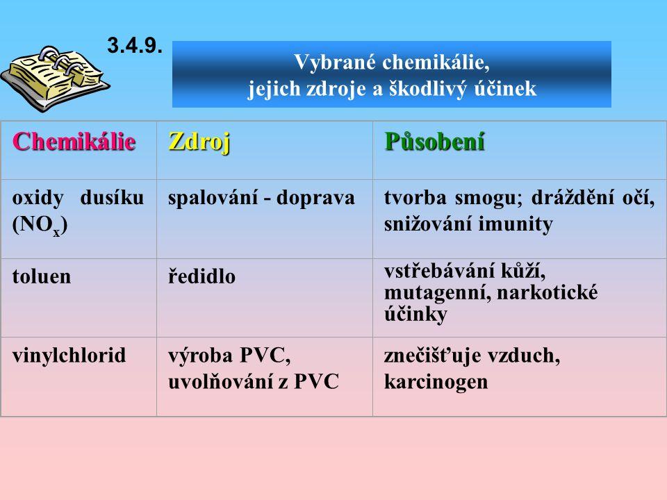 Vybrané chemikálie, jejich zdroje a škodlivý účinek ChemikálieZdrojPůsobení oxidy dusíku (NO x ) spalování - doprava tvorba smogu  dráždění očí, snižování imunity toluenředidlo vstřebávání kůží, mutagenní, narkotické účinky vinylchloridvýroba PVC, uvolňování z PVC znečišťuje vzduch, karcinogen 3.4.9.