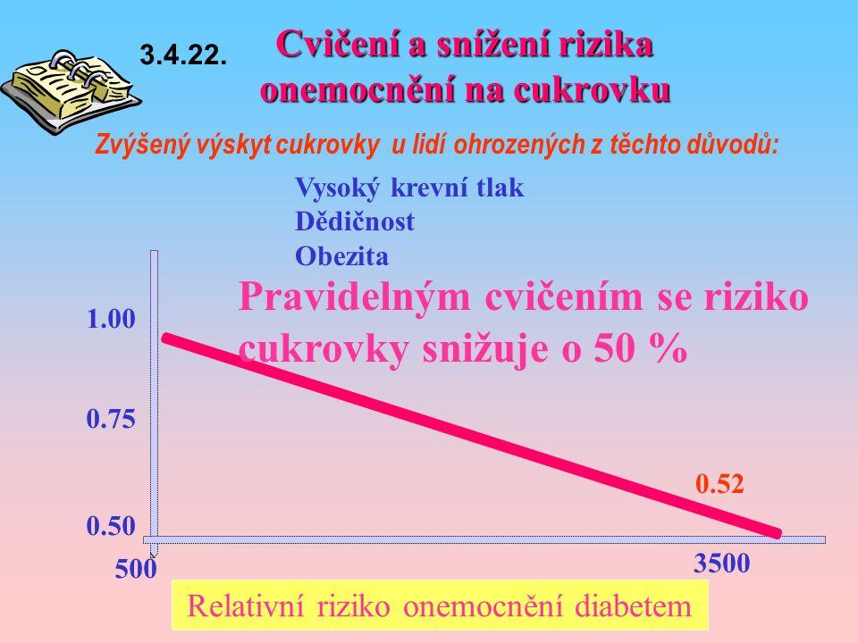 Cvičení a snížení rizika onemocnění na cukrovku 0.50 0.52 0.75 1.00 500 3500 Zvýšený výskyt cukrovky u lidí ohrozených z těchto důvodů: Relativní riziko onemocnění diabetem Pravidelným cvičením se riziko cukrovky snižuje o 50 % Vysoký krevní tlak Dědičnost Obezita 3.4.22.
