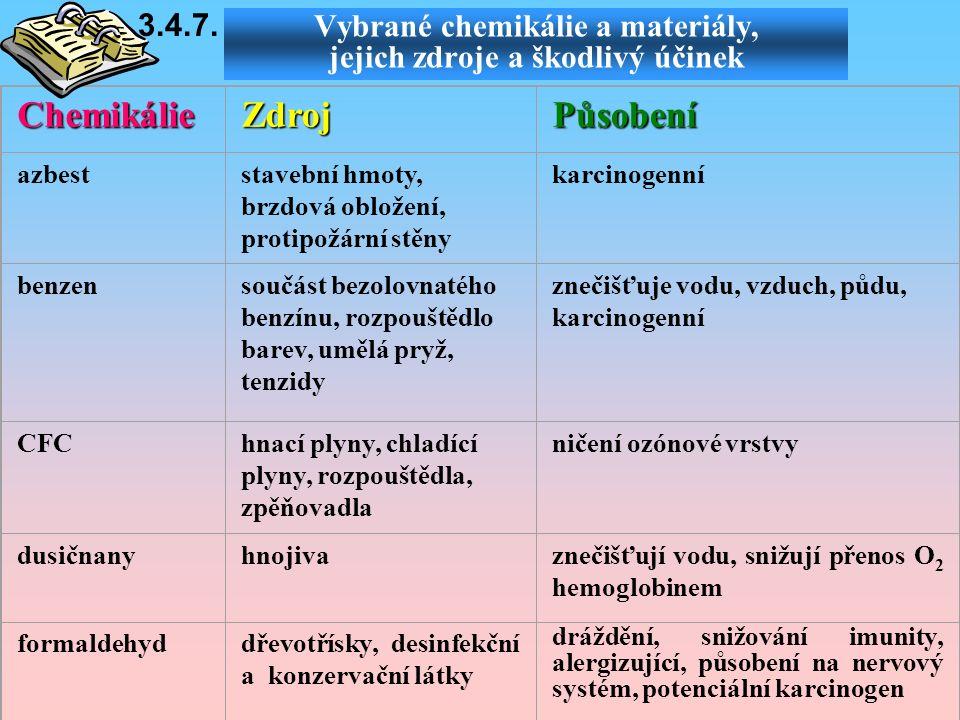 ChemikálieZdrojPůsobení azbeststavební hmoty, brzdová obložení, protipožární stěny karcinogenní benzensoučást bezolovnatého benzínu, rozpouštědlo barev, umělá pryž, tenzidy znečišťuje vodu, vzduch, půdu, karcinogenní CFChnací plyny, chladící plyny, rozpouštědla, zpěňovadla ničení ozónové vrstvy dusičnanyhnojivaznečišťují vodu, snižují přenos O 2 hemoglobinem formaldehyddřevotřísky, desinfekční a konzervační látky dráždění, snižování imunity, alergizující, působení na nervový systém, potenciální karcinogen Vybrané chemikálie a materiály, jejich zdroje a škodlivý účinek 3.4.7.