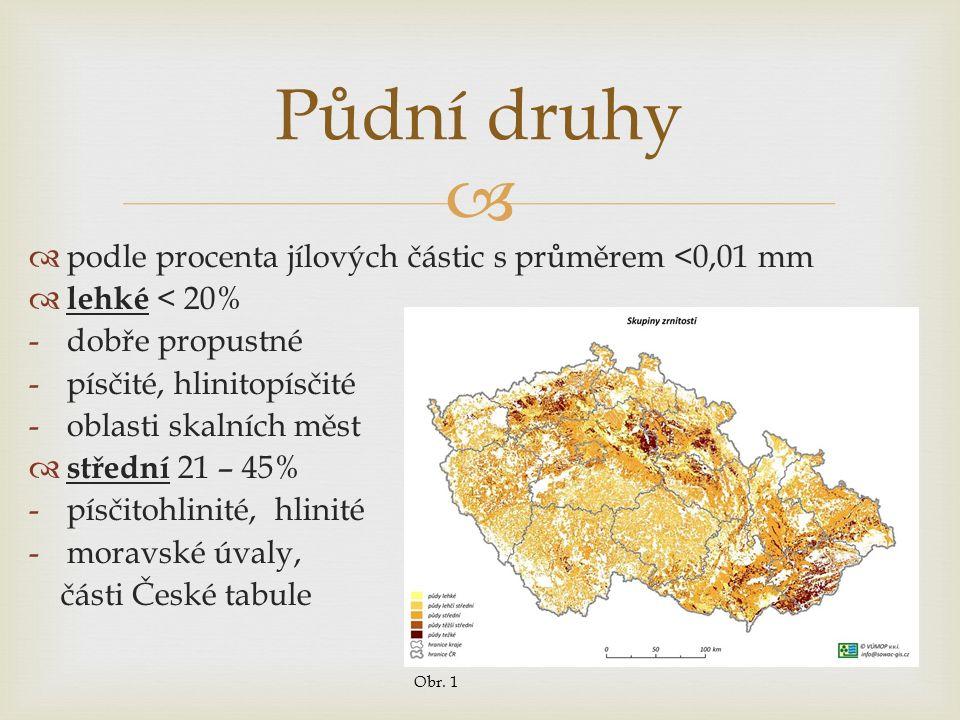   podle procenta jílových částic s průměrem <0,01 mm  lehké < 20% -dobře propustné -písčité, hlinitopísčité -oblasti skalních měst  střední 21 – 45% -písčitohlinité, hlinité -moravské úvaly, části České tabule Půdní druhy Obr.