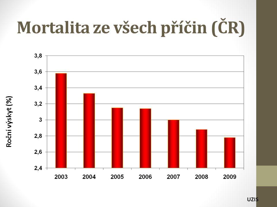 Mortalita ze všech příčin (ČR) Roční výskyt (%) UZIS