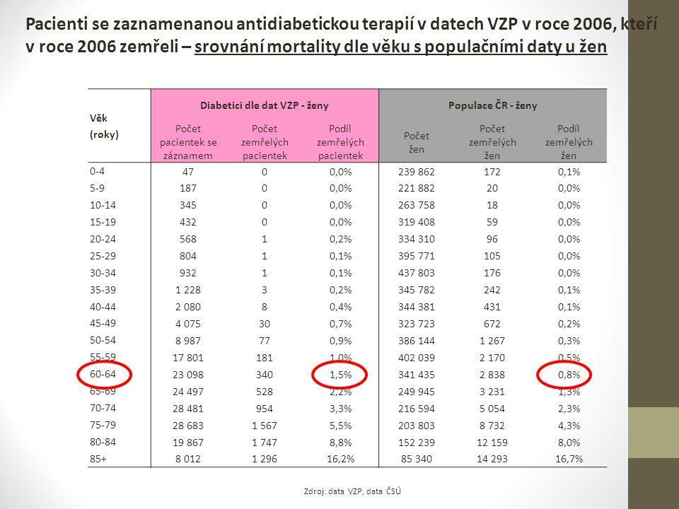 Pacienti se zaznamenanou antidiabetickou terapií v datech VZP v roce 2006, kteří v roce 2006 zemřeli – srovnání mortality dle věku s populačními daty u žen Zdroj: data VZP, data ČSÚ