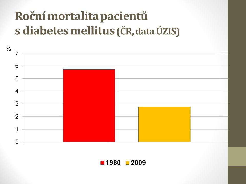 Roční mortalita pacientů s diabetes mellitus (ČR, data ÚZIS) %
