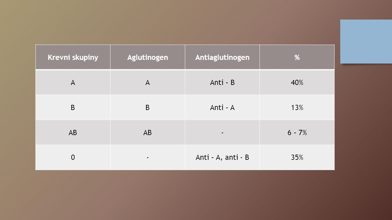 Krevní skupinyAglutinogenAntiaglutinogen% AAAnti – B40% BBAnti – A13% AB -6 – 7% 0-Anti – A, anti - B35%