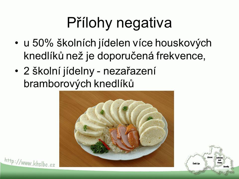 Přílohy negativa u 50% školních jídelen více houskových knedlíků než je doporučená frekvence, 2 školní jídelny - nezařazení bramborových knedlíků