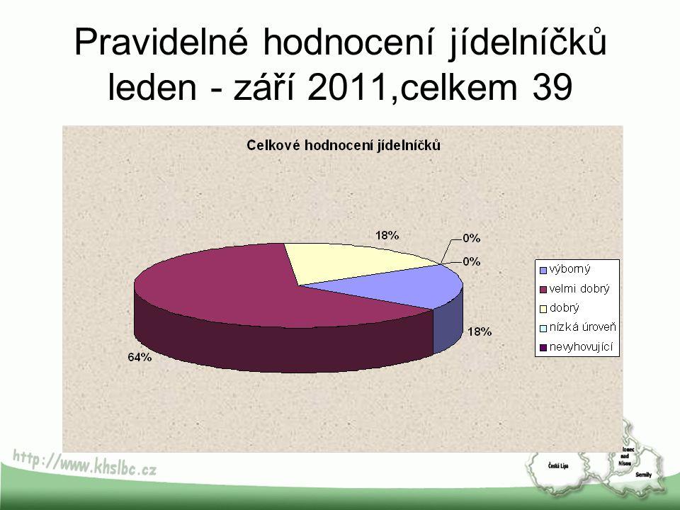 Pravidelné hodnocení jídelníčků leden - září 2011,celkem 39