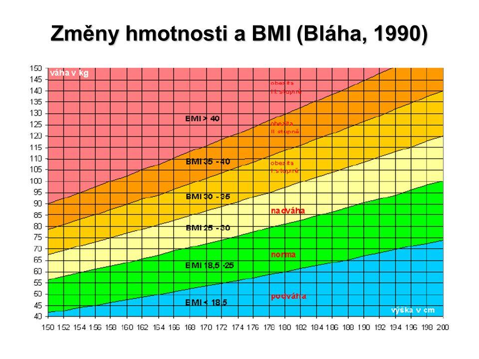 Změny hmotnosti a BMI (Bláha, 1990)