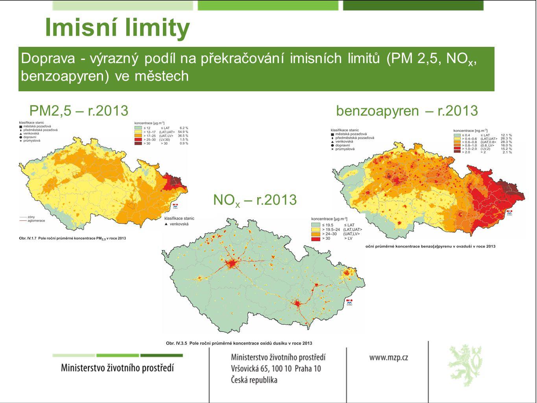Imisní limity Doprava - výrazný podíl na překračování imisních limitů (PM 2,5, NO x, benzoapyren) ve městech PM2,5 – r.2013benzoapyren – r.2013 NO x – r.2013