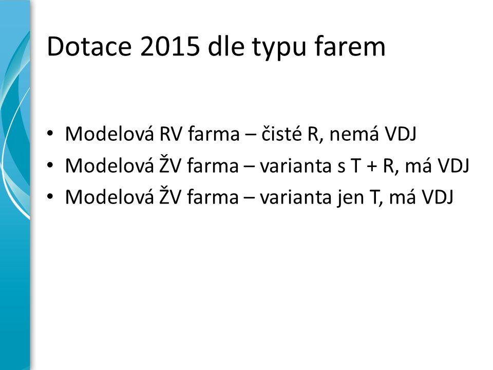 Dotace 2015 dle typu farem Modelová RV farma – čisté R, nemá VDJ Modelová ŽV farma – varianta s T + R, má VDJ Modelová ŽV farma – varianta jen T, má V