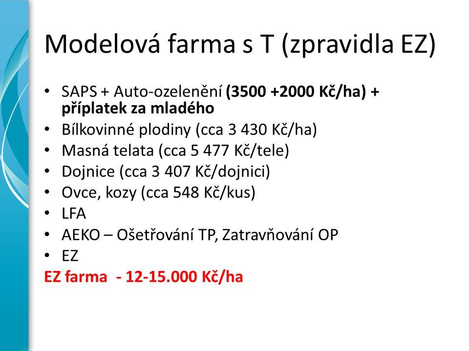 Modelová farma s T (zpravidla EZ) SAPS + Auto-ozelenění (3500 +2000 Kč/ha) + příplatek za mladého Bílkovinné plodiny (cca 3 430 Kč/ha) Masná telata (cca 5 477 Kč/tele) Dojnice (cca 3 407 Kč/dojnici) Ovce, kozy (cca 548 Kč/kus) LFA AEKO – Ošetřování TP, Zatravňování OP EZ EZ farma - 12-15.000 Kč/ha