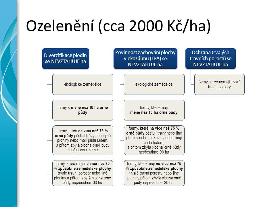 Intenzity HZ - shrnutí Bílkovinné plodiny – min.3 VDJ/ha BPLFA na T(G) – min.