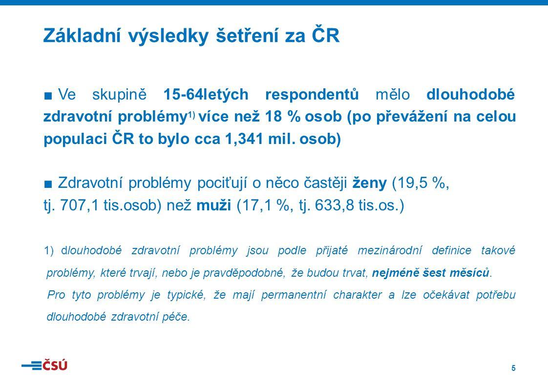 5 ■Ve skupině 15-64letých respondentů mělo dlouhodobé zdravotní problémy 1) více než 18 % osob (po převážení na celou populaci ČR to bylo cca 1,341 mil.