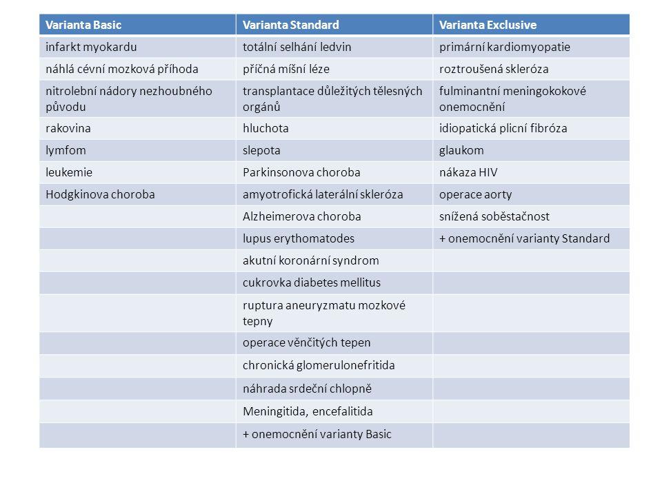 Varianta BasicVarianta StandardVarianta Exclusive infarkt myokardutotální selhání ledvinprimární kardiomyopatie náhlá cévní mozková příhodapříčná míšní lézeroztroušená skleróza nitrolební nádory nezhoubného původu transplantace důležitých tělesných orgánů fulminantní meningokokové onemocnění rakovinahluchotaidiopatická plicní fibróza lymfomslepotaglaukom leukemieParkinsonova chorobanákaza HIV Hodgkinova chorobaamyotrofická laterální sklerózaoperace aorty Alzheimerova chorobasnížená soběstačnost lupus erythomatodes+ onemocnění varianty Standard akutní koronární syndrom cukrovka diabetes mellitus ruptura aneuryzmatu mozkové tepny operace věnčitých tepen chronická glomerulonefritida náhrada srdeční chlopně Meningitida, encefalitida + onemocnění varianty Basic