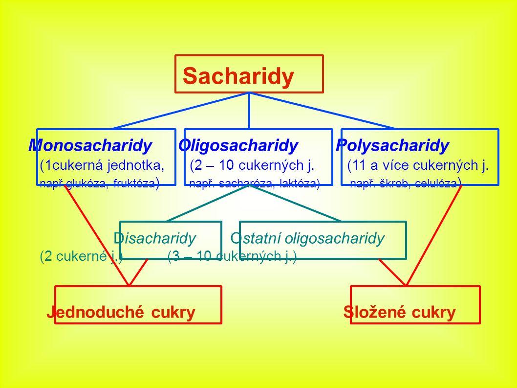 Sacharidy Monosacharidy Oligosacharidy Polysacharidy (1cukerná jednotka, (2 – 10 cukerných j. (11 a více cukerných j. např.glukóza, fruktóza ) např. s