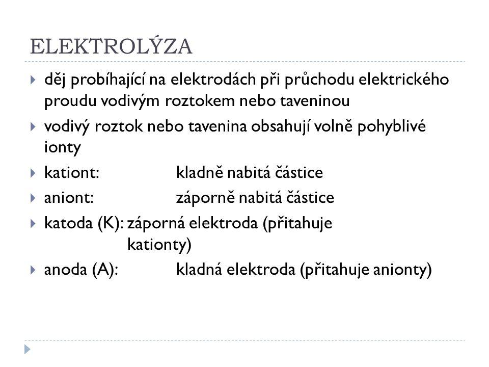 ELEKTROLÝZA  děj probíhající na elektrodách při průchodu elektrického proudu vodivým roztokem nebo taveninou  vodivý roztok nebo tavenina obsahují volně pohyblivé ionty  kationt:kladně nabitá částice  aniont:záporně nabitá částice  katoda (K): záporná elektroda (přitahuje kationty)  anoda (A):kladná elektroda (přitahuje anionty)