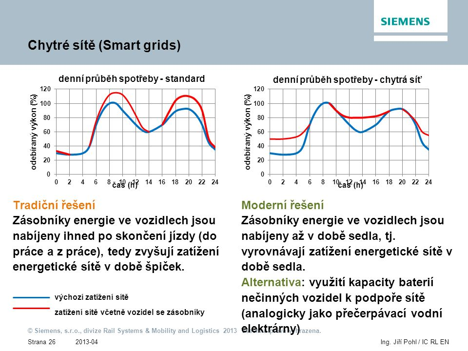 2013-04 © Siemens, s.r.o., divize Rail Systems & Mobility and Logistics 2013 Všechna práva vyhrazena. Strana 26Ing. Jiří Pohl / IC RL EN Chytré sítě (