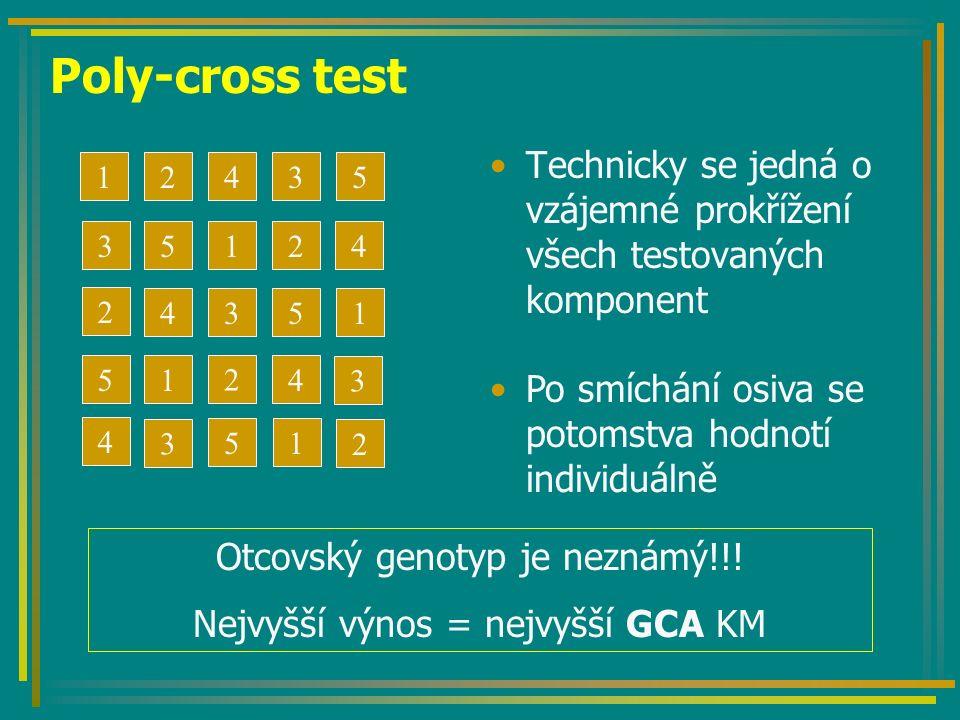 Poly-cross test Technicky se jedná o vzájemné prokřížení všech testovaných komponent 12345 1 1 1 2 4 3 5 5 3 2 4 5 4 2 2 4 3 1 3 5 Po smíchání osiva se potomstva hodnotí individuálně Otcovský genotyp je neznámý!!.