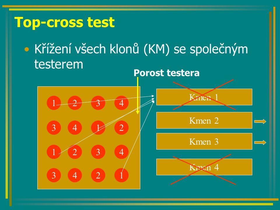 Top-cross test Křížení všech klonů (KM) se společným testerem 1 3 1 3 2 4 2 4 3 1 3 2 4 2 4 1 Porost testera Kmen 1 Kmen 2 Kmen 3 Kmen 4