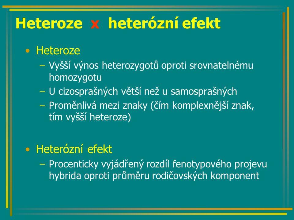 Heteroze x heterózní efekt Heteroze –Vyšší výnos heterozygotů oproti srovnatelnému homozygotu –U cizosprašných větší než u samosprašných –Proměnlivá mezi znaky (čím komplexnější znak, tím vyšší heteroze) Heterózní efekt –Procenticky vyjádřený rozdíl fenotypového projevu hybrida oproti průměru rodičovských komponent