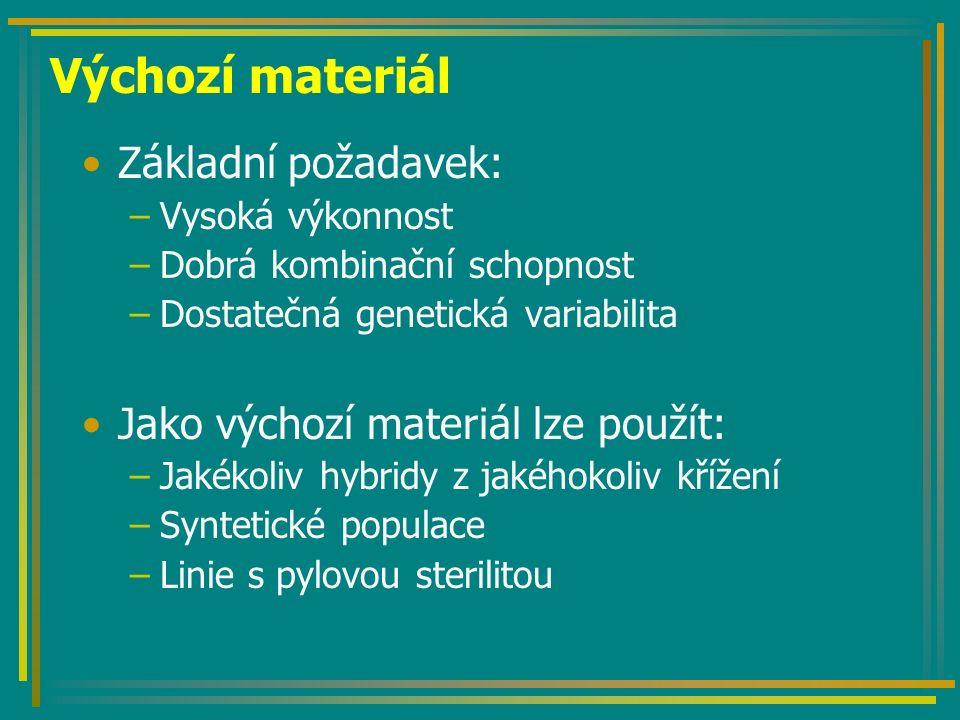 Výchozí materiál Základní požadavek: –Vysoká výkonnost –Dobrá kombinační schopnost –Dostatečná genetická variabilita Jako výchozí materiál lze použít: