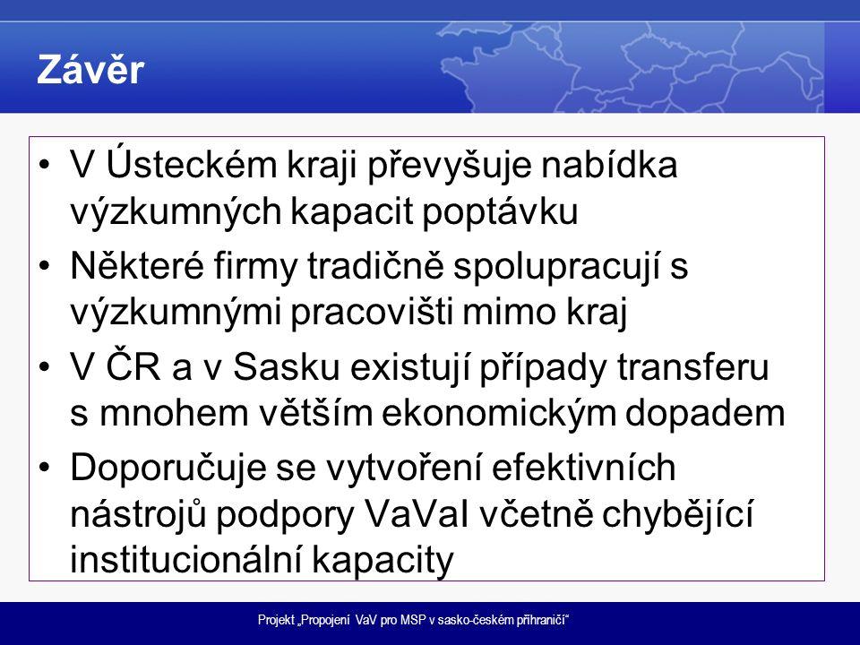 """Projekt """"Propojení VaV pro MSP v sasko-českém příhraničí Závěr V Ústeckém kraji převyšuje nabídka výzkumných kapacit poptávku Některé firmy tradičně spolupracují s výzkumnými pracovišti mimo kraj V ČR a v Sasku existují případy transferu s mnohem větším ekonomickým dopadem Doporučuje se vytvoření efektivních nástrojů podpory VaVaI včetně chybějící institucionální kapacity"""
