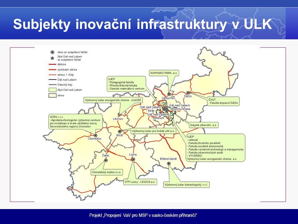 Subjekty inovační infrastruktury v ULK