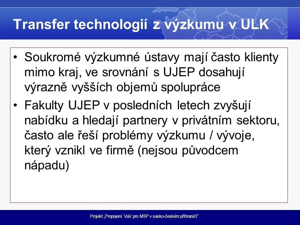 """Projekt """"Propojení VaV pro MSP v sasko-českém příhraničí Transfer technologií z výzkumu v ULK Soukromé výzkumné ústavy mají často klienty mimo kraj, ve srovnání s UJEP dosahují výrazně vyšších objemů spolupráce Fakulty UJEP v posledních letech zvyšují nabídku a hledají partnery v privátním sektoru, často ale řeší problémy výzkumu / vývoje, který vznikl ve firmě (nejsou původcem nápadu)"""