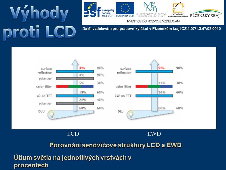 Technologie EWD je cílena jako náhrada LCD Z pohledu maticového provedení s RGB sub-pixely by měla vypadat a pracovat podobně EWD poskytuje výhodu v jednodušší konstrukci sendvičové struktury displeje v důsledku absence vrstvy polarizačního filtru Použitá látka v podobě oleje je výrazně levnější než kapalné krystaly.