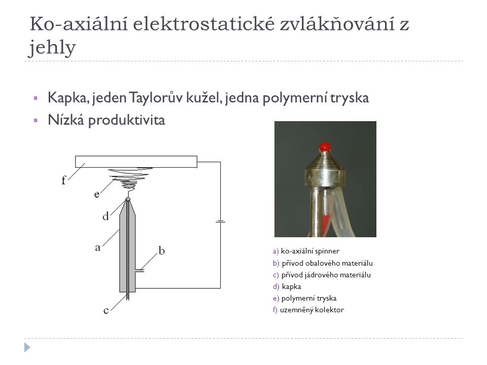 Ko-axiální elektrostatické zvlákňování z jehly  Kapka, jeden Taylorův kužel, jedna polymerní tryska  Nízká produktivita a) ko-axiální spinner b) přívod obalového materiálu c) přívod jádrového materiálu d) kapka e) polymerní tryska f) uzemněný kolektor