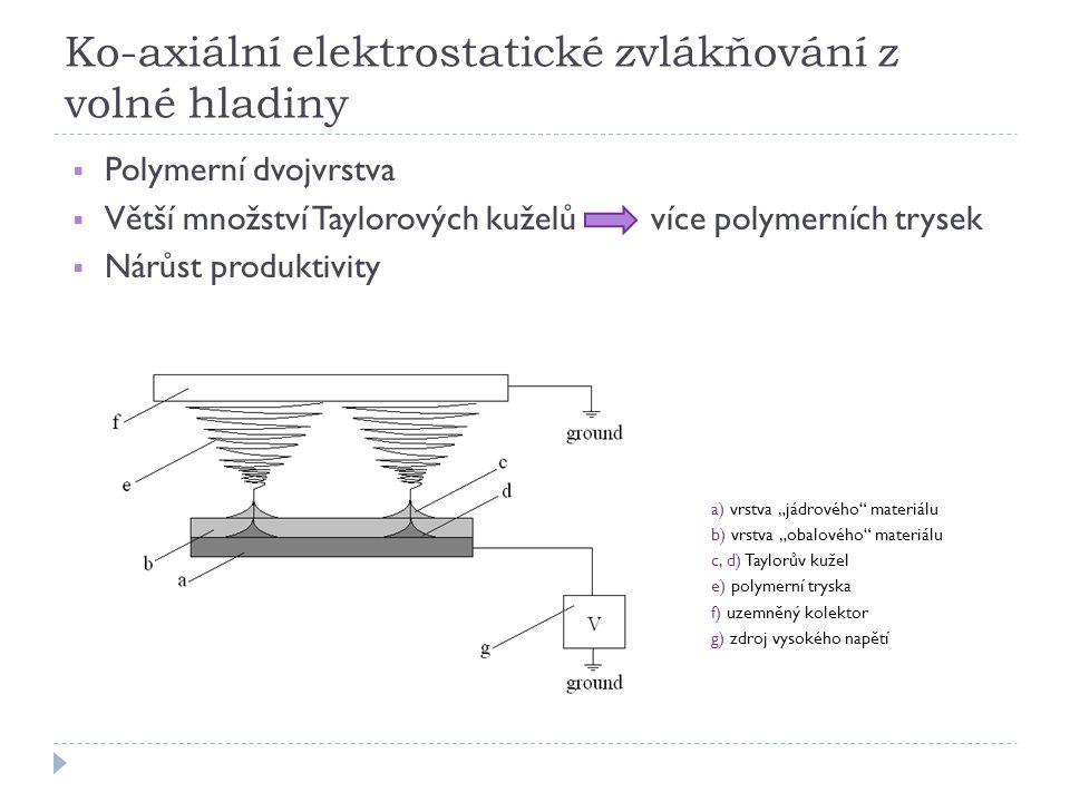 """Ko-axiální elektrostatické zvlákňování z volné hladiny  Polymerní dvojvrstva  Větší množství Taylorových kuželů více polymerních trysek  Nárůst produktivity a) vrstva """"jádrového materiálu b) vrstva """"obalového materiálu c, d) Taylorův kužel e) polymerní tryska f) uzemněný kolektor g) zdroj vysokého napětí"""