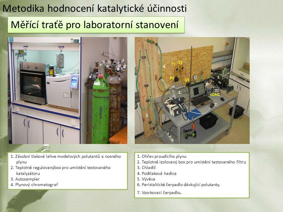 Měřící traťě pro laboratorní stanovení 1. Zásobní tlakové lahve modelových polutantů a nosného plynu 2. Teplotně regulovanýbox pro umístění testovanéh
