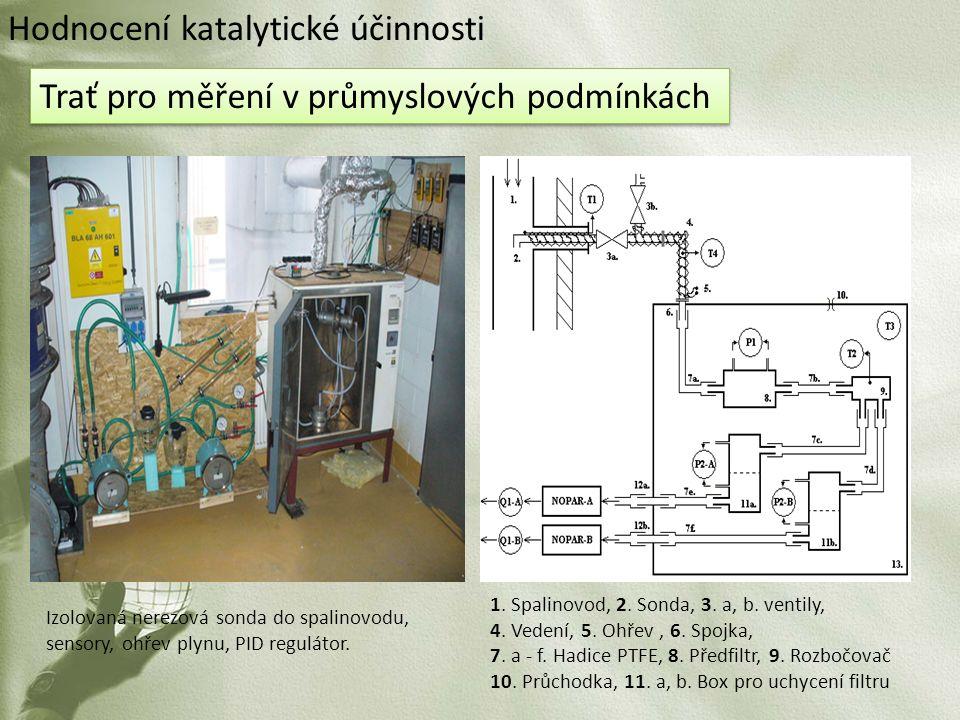 Izolovaná nerezová sonda do spalinovodu, sensory, ohřev plynu, PID regulátor. Trať pro měření v průmyslových podmínkách 1. Spalinovod, 2. Sonda, 3. a,