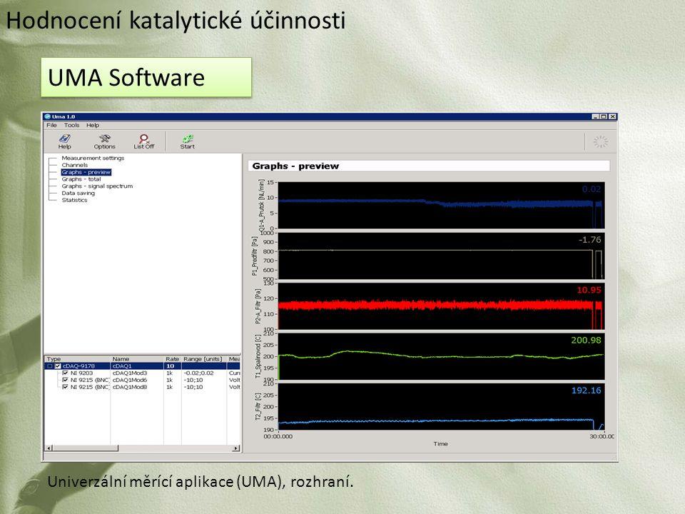 Univerzální měrící aplikace (UMA), rozhraní. UMA Software Hodnocení katalytické účinnosti
