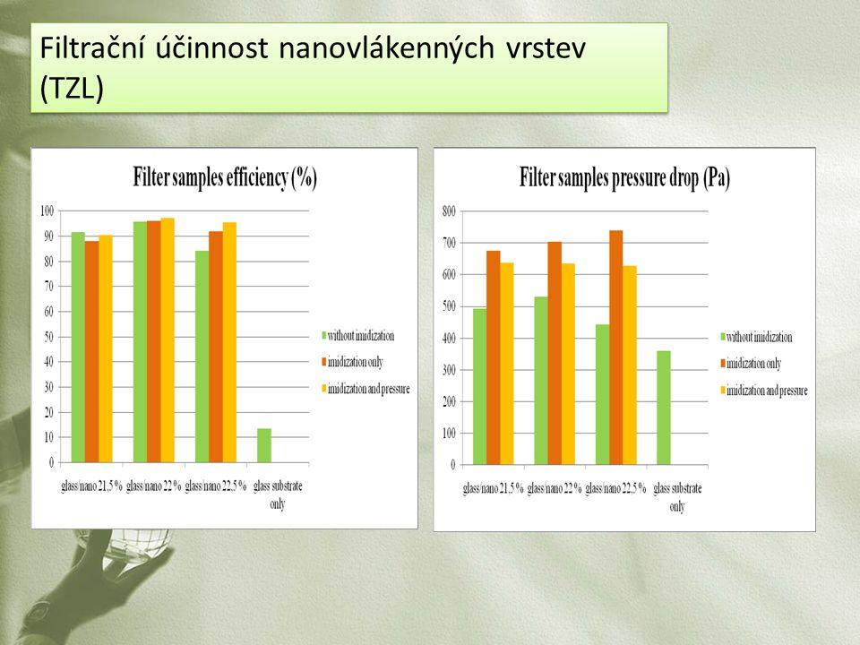 Filtrační účinnost nanovlákenných vrstev (TZL)